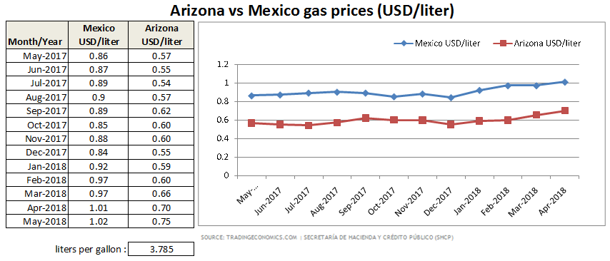 Gas Prices In Arizona >> Rocky Point Ocean Front Beach Front Vacation